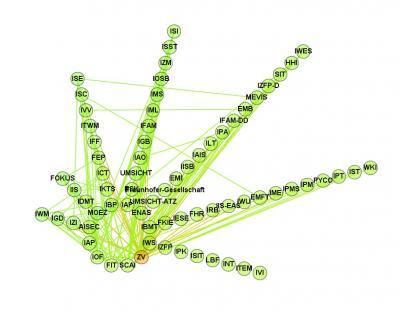 Рис. 8. Общество Фраунгофера: граф типа  «круг»